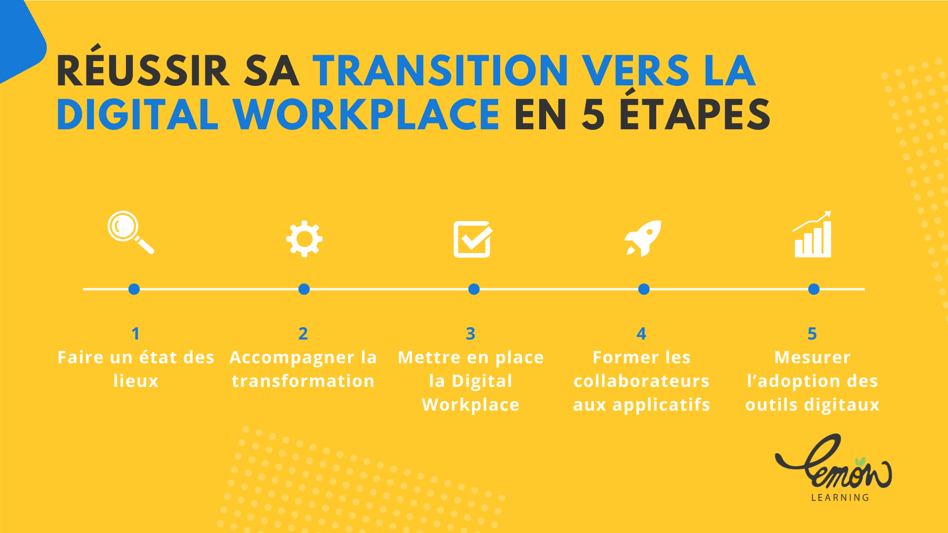 Digital Workplace mettre en place